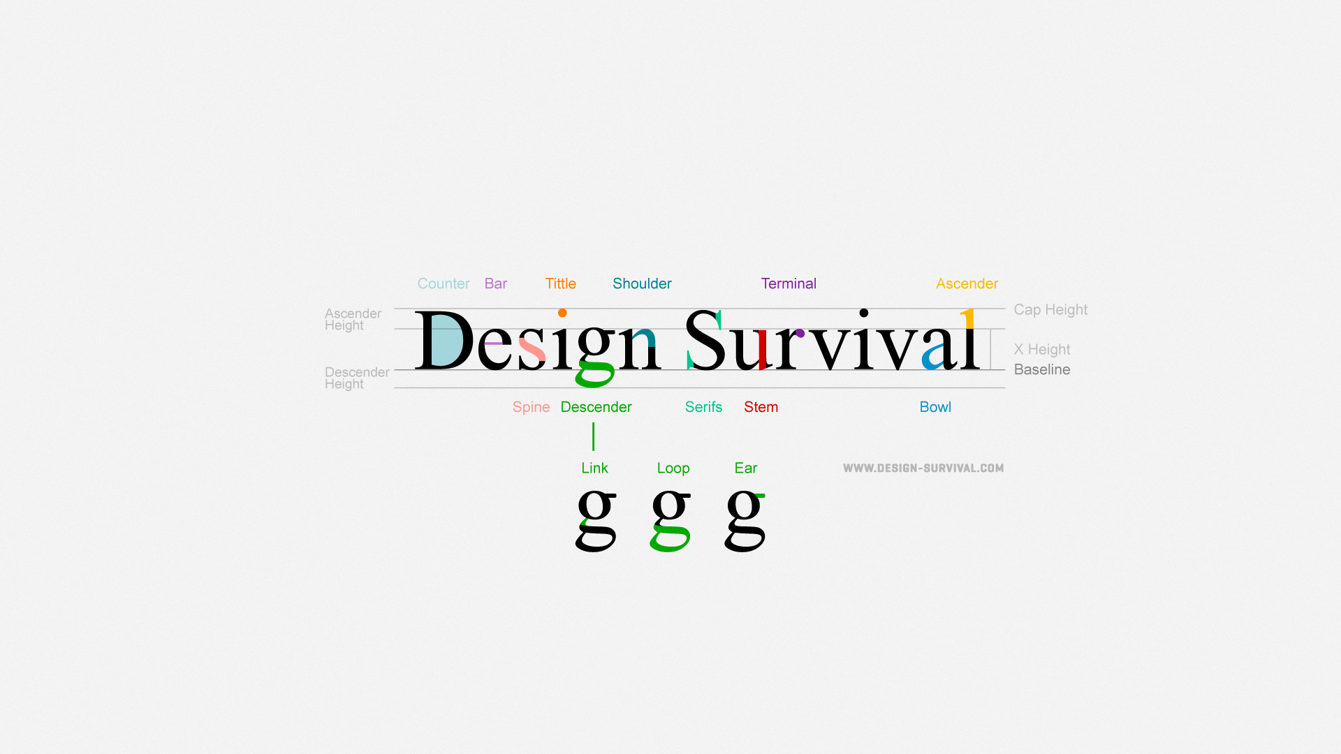 poster for typography graphics pinterest survival
